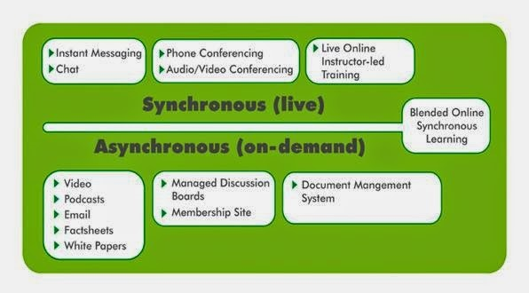 advantages and disadvantages of synchronous and asynchronous learning in an online class essay Icts make possible asynchronous learning, or learning characterized by a time lag between the delivery of instruction and its reception by learners technological literacy, or the ability to use icts effectively and efficiently, is thus seen as representing a competitive edge in an increasingly.