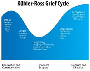 Kubler-Ross grief cycle graphic used in DLS stress and anxiety seminar