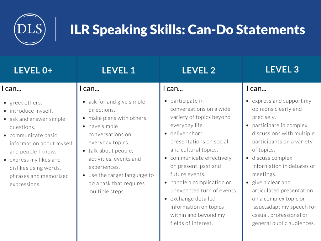 ILR scale speaking skills: can-do statements